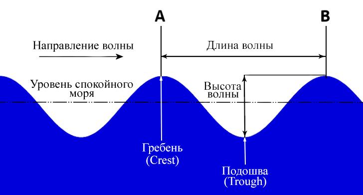 параметры волны