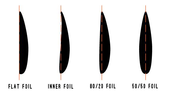 Fin Foil
