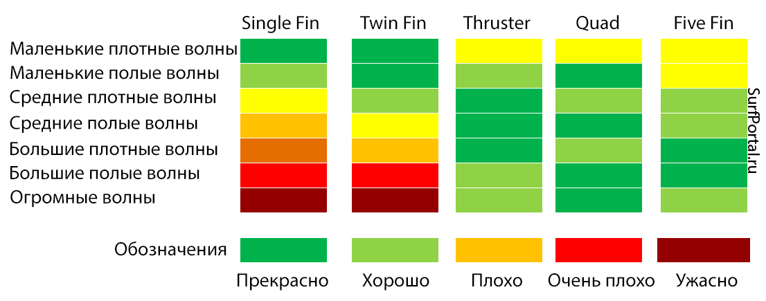 fins according to wave