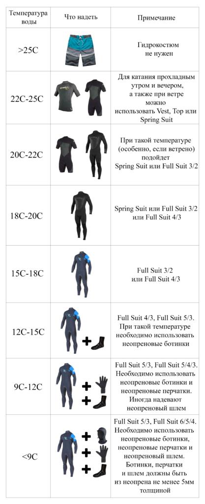 Виды гидрокостюмов для серфинга
